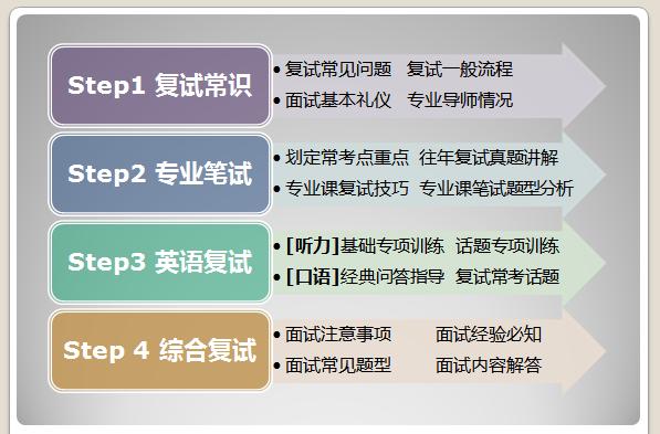 东吴苏大考研网-苏州大学考研复试内容