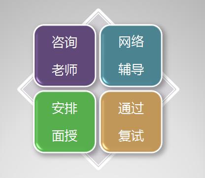 东吴苏大考研网:苏州大学考研复试报班流程